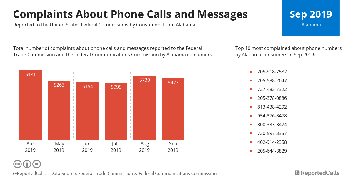 Infographic: Complaints about phone calls and messages from Alabama (September 2019) | ReportedCalls