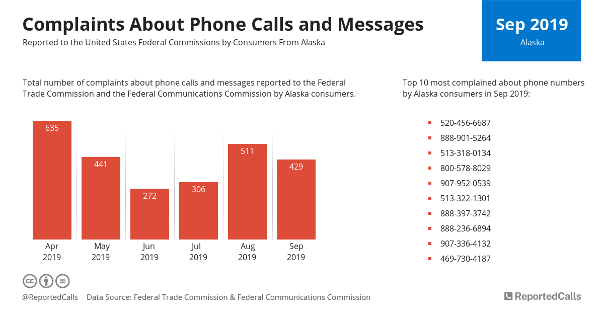 Infographic: Complaints about phone calls and messages from Alaska (September 2019) | ReportedCalls