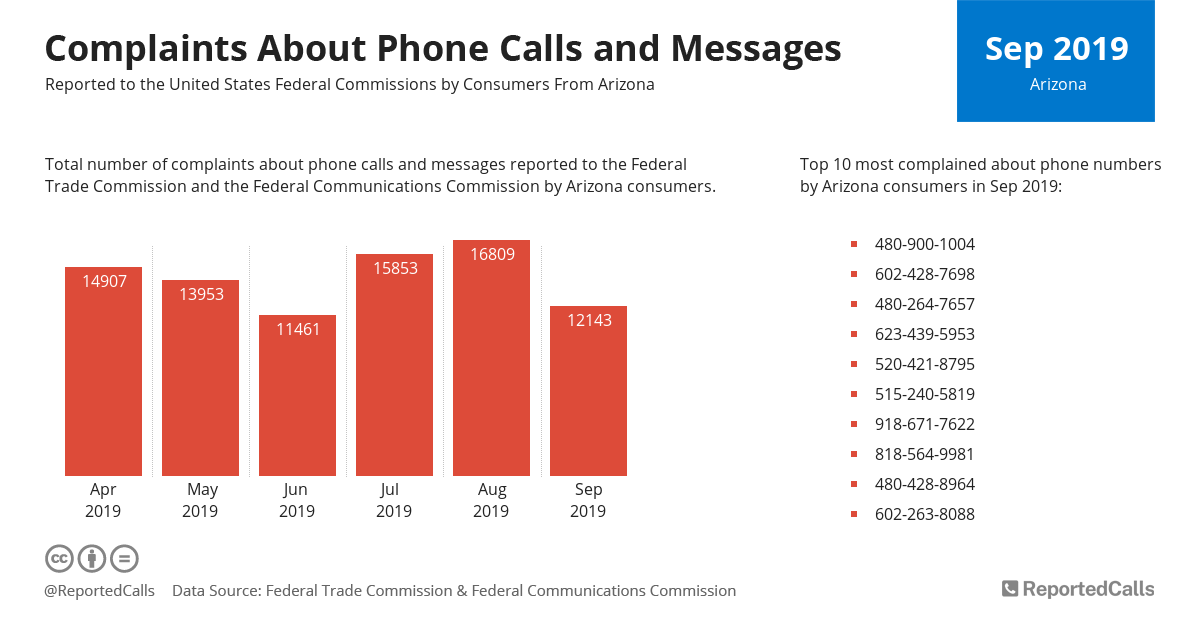 Infographic: Complaints about phone calls and messages from Arizona (September 2019) | ReportedCalls