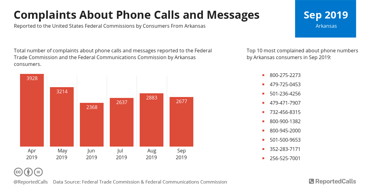 Infographic: Complaints about phone calls and messages from Arkansas (September 2019) | ReportedCalls