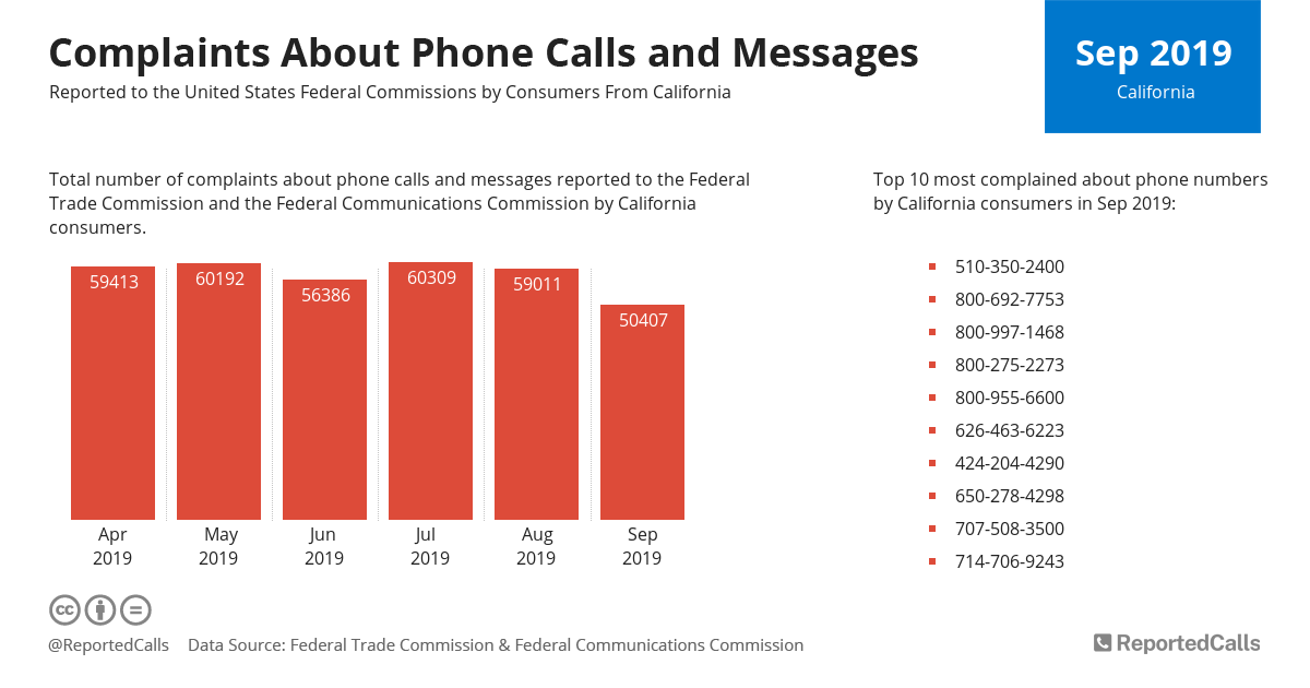 Infographic: Complaints about phone calls and messages from California (September 2019) | ReportedCalls