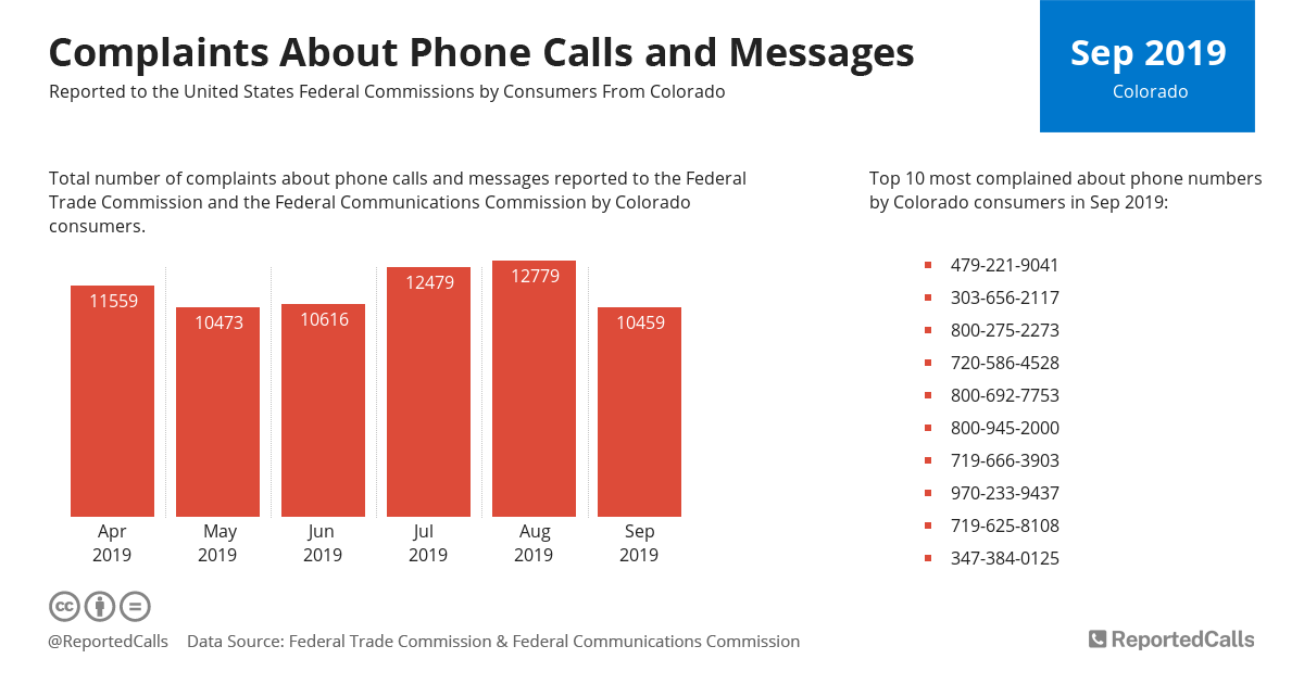 Infographic: Complaints about phone calls and messages from Colorado (September 2019) | ReportedCalls