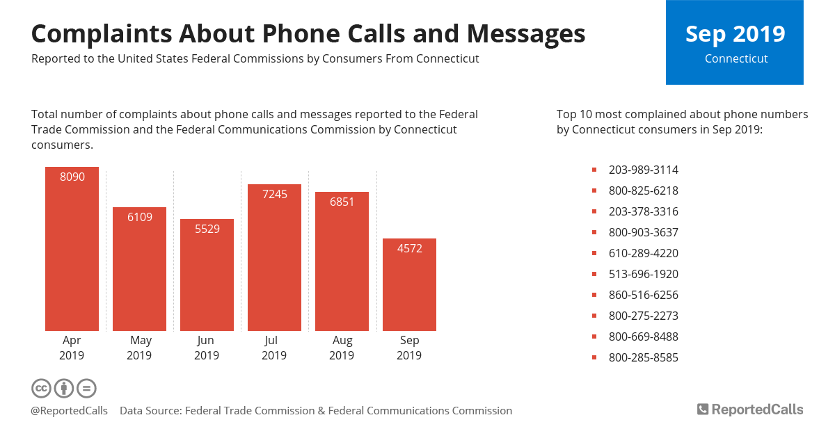 Infographic: Complaints about phone calls and messages from Connecticut (September 2019) | ReportedCalls