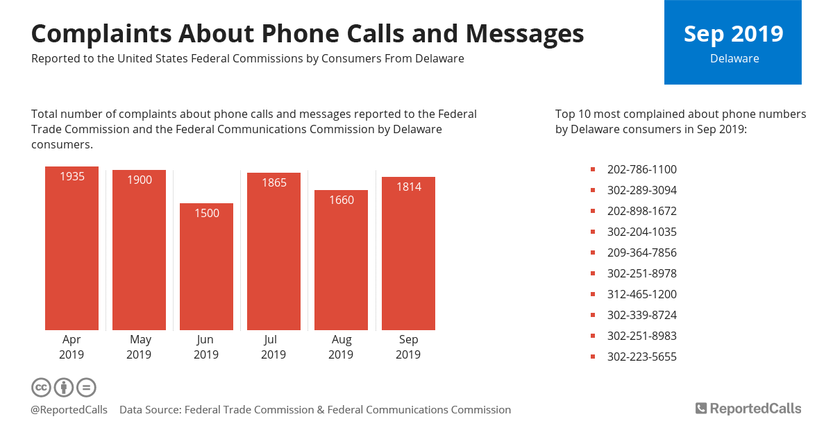 Infographic: Complaints about phone calls and messages from Delaware (September 2019) | ReportedCalls