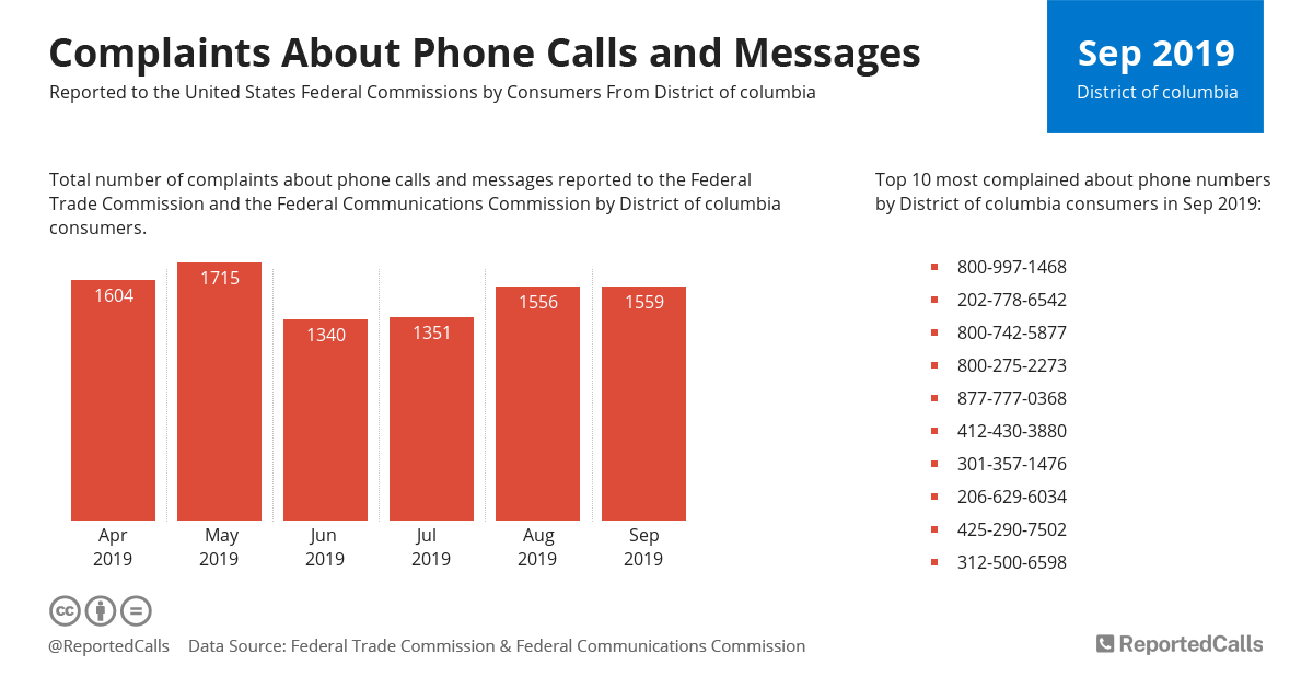Infographic: Complaints about phone calls and messages from District Of Columbia (October 2019) | ReportedCalls