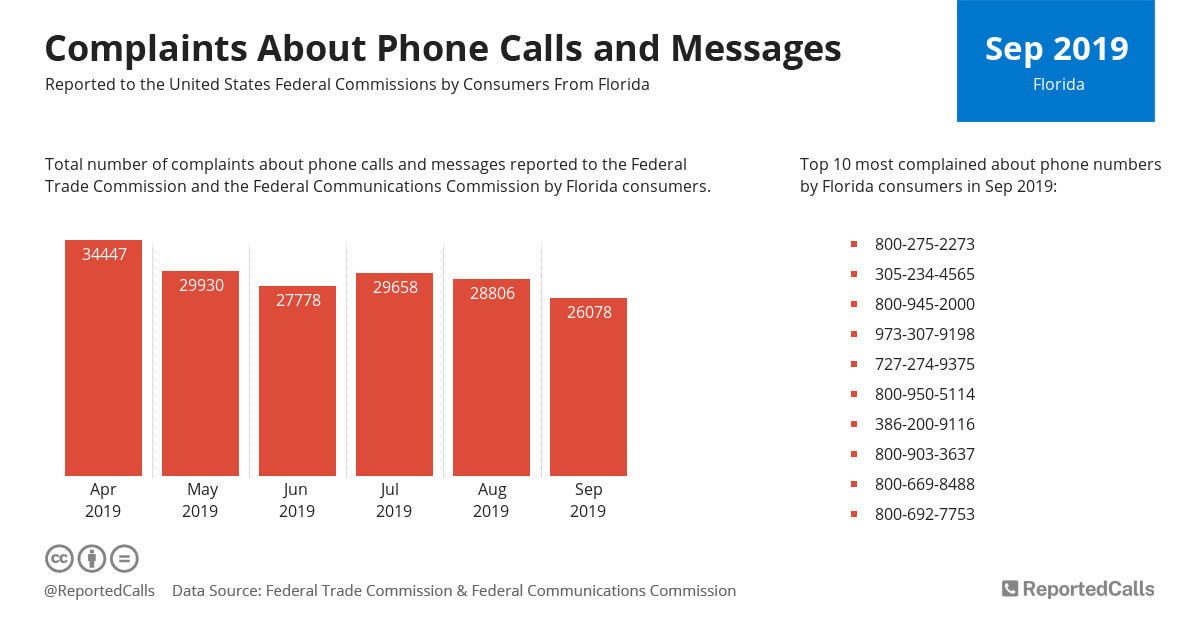 Infographic: Complaints about phone calls and messages from Florida (September 2019)   ReportedCalls