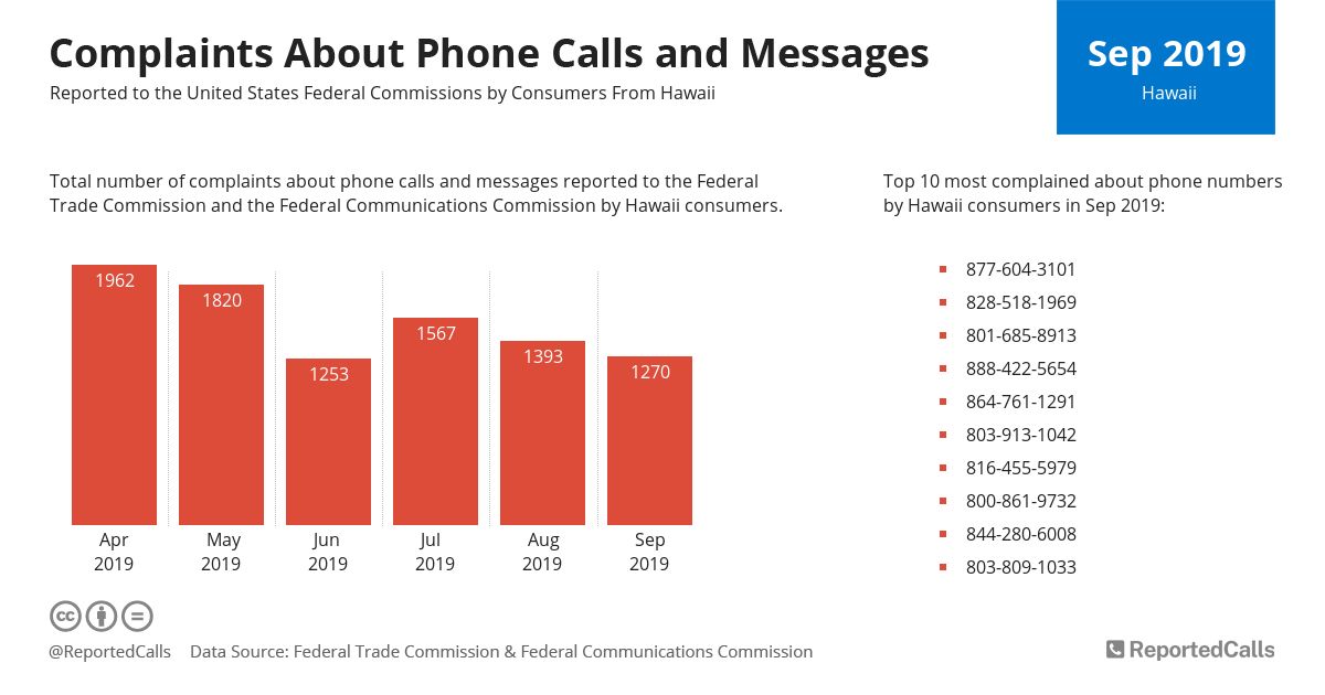 Infographic: Complaints about phone calls and messages from Hawaii (September 2019) | ReportedCalls
