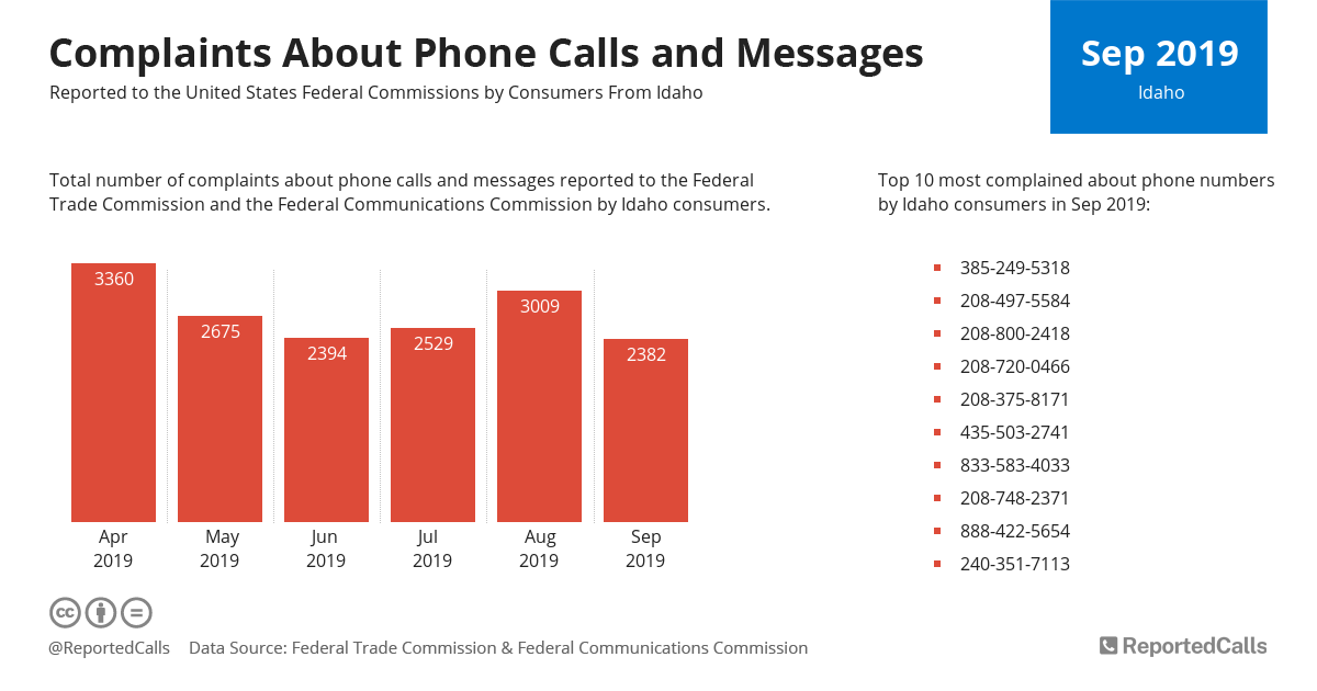 Infographic: Complaints about phone calls and messages from Idaho (September 2019) | ReportedCalls