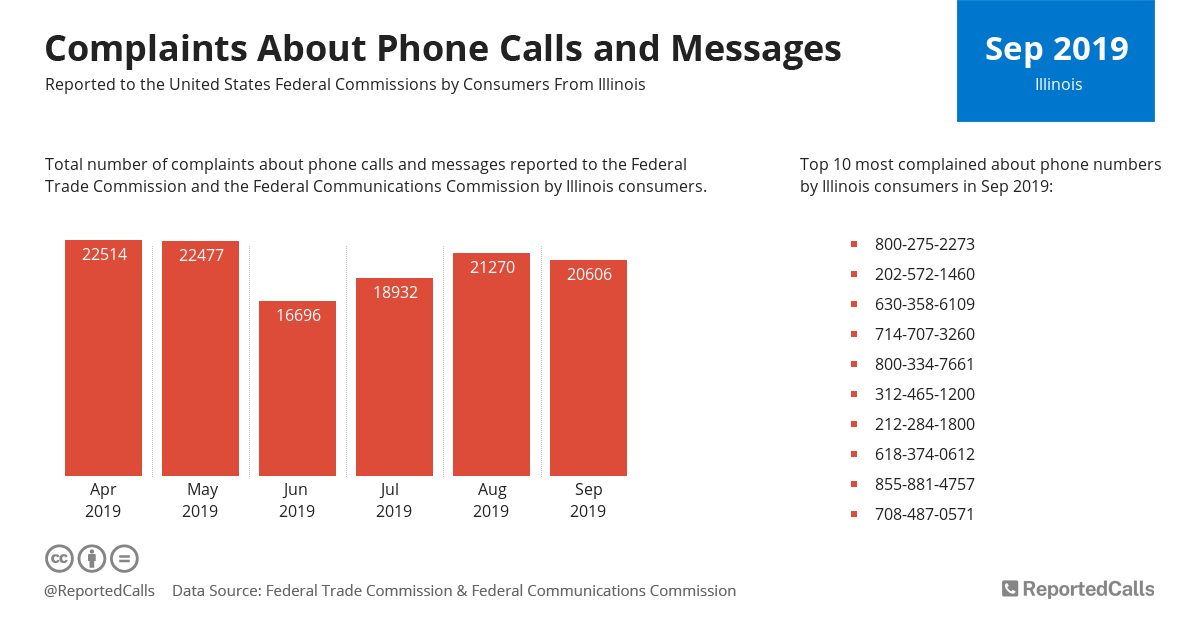 Infographic: Complaints about phone calls and messages from Illinois (September 2019)   ReportedCalls