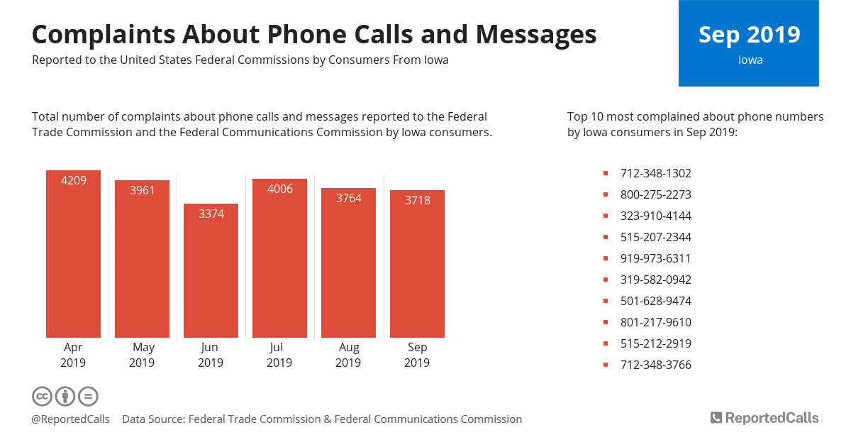 Infographic: Complaints about phone calls and messages from Iowa (September 2019) | ReportedCalls