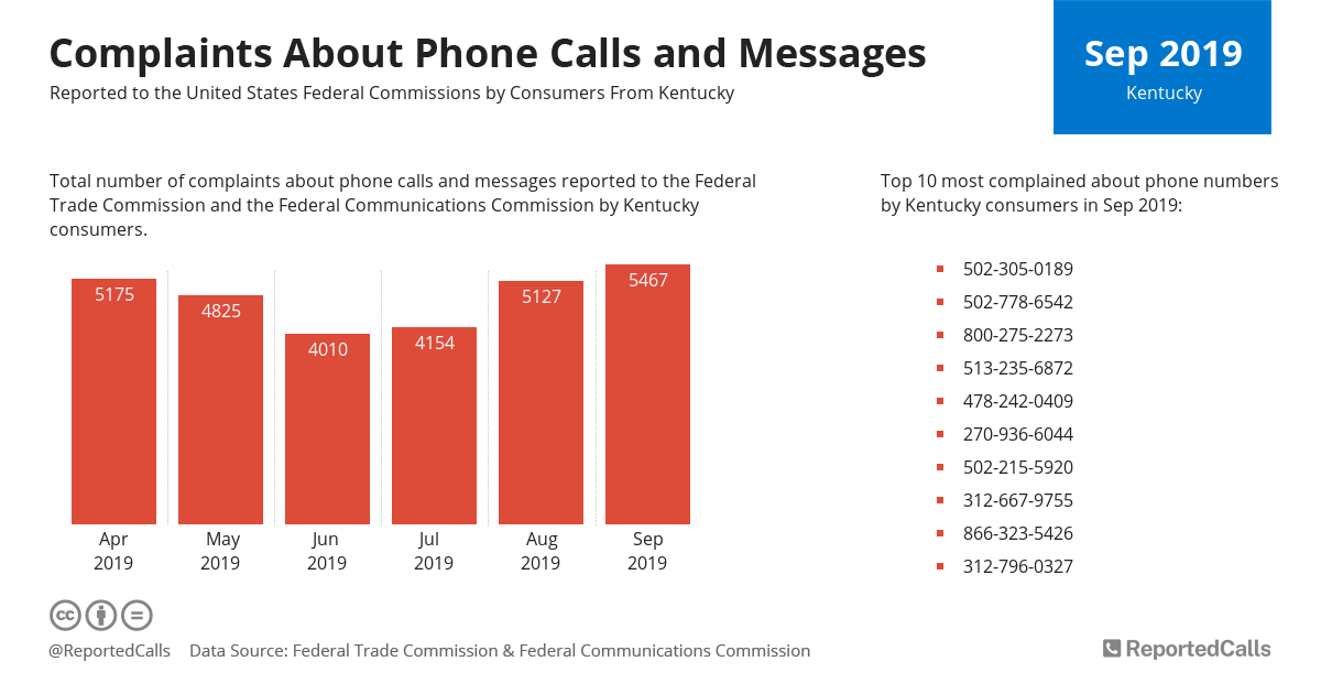 Infographic: Complaints about phone calls and messages from Kentucky (September 2019)   ReportedCalls