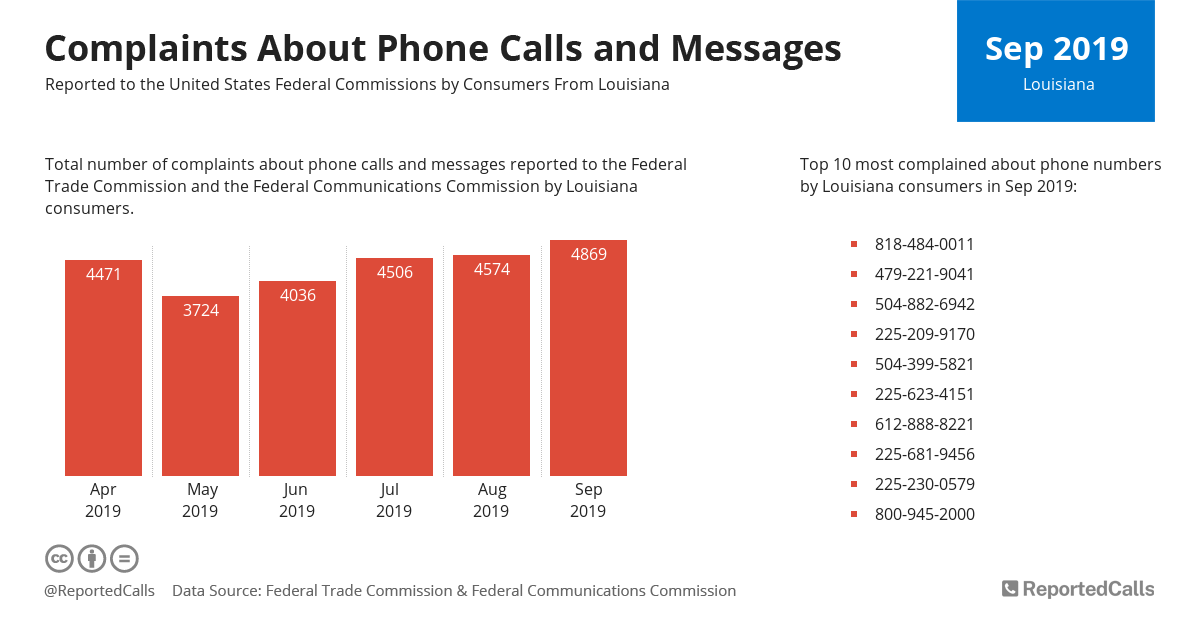 Infographic: Complaints about phone calls and messages from Louisiana (September 2019) | ReportedCalls