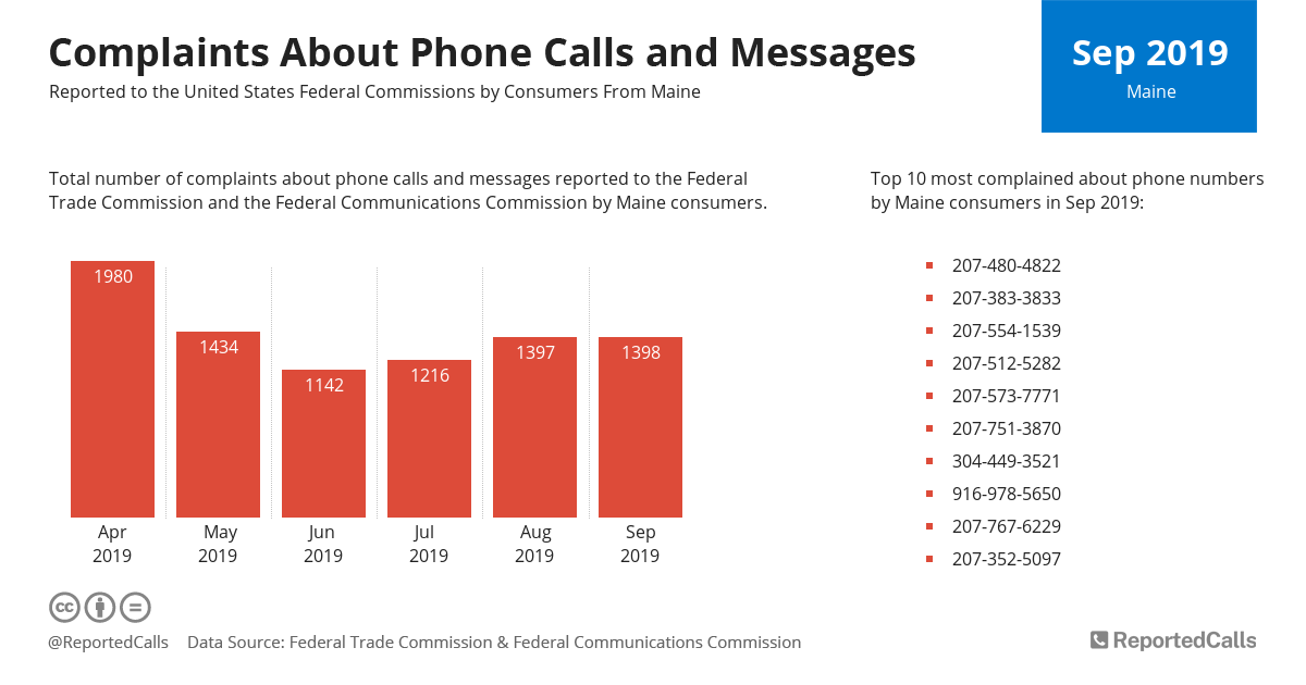 Infographic: Complaints about phone calls and messages from Maine (September 2019) | ReportedCalls