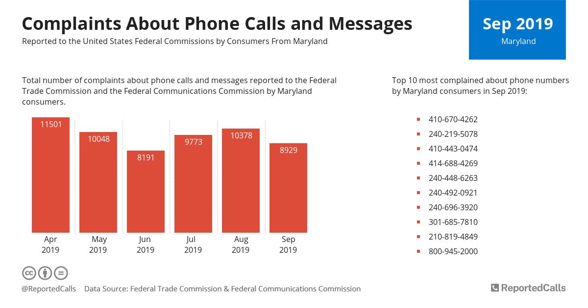 Infographic: Complaints about phone calls and messages from Maryland (September 2019) | ReportedCalls