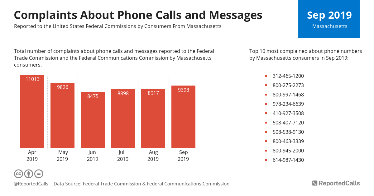 Infographic: Complaints about phone calls and messages from Massachusetts (September 2019) | ReportedCalls