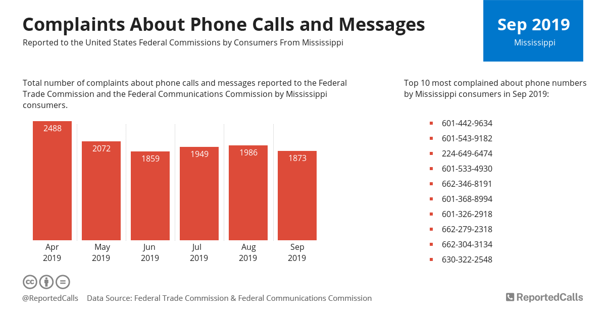 Infographic: Complaints about phone calls and messages from Mississippi (September 2019) | ReportedCalls