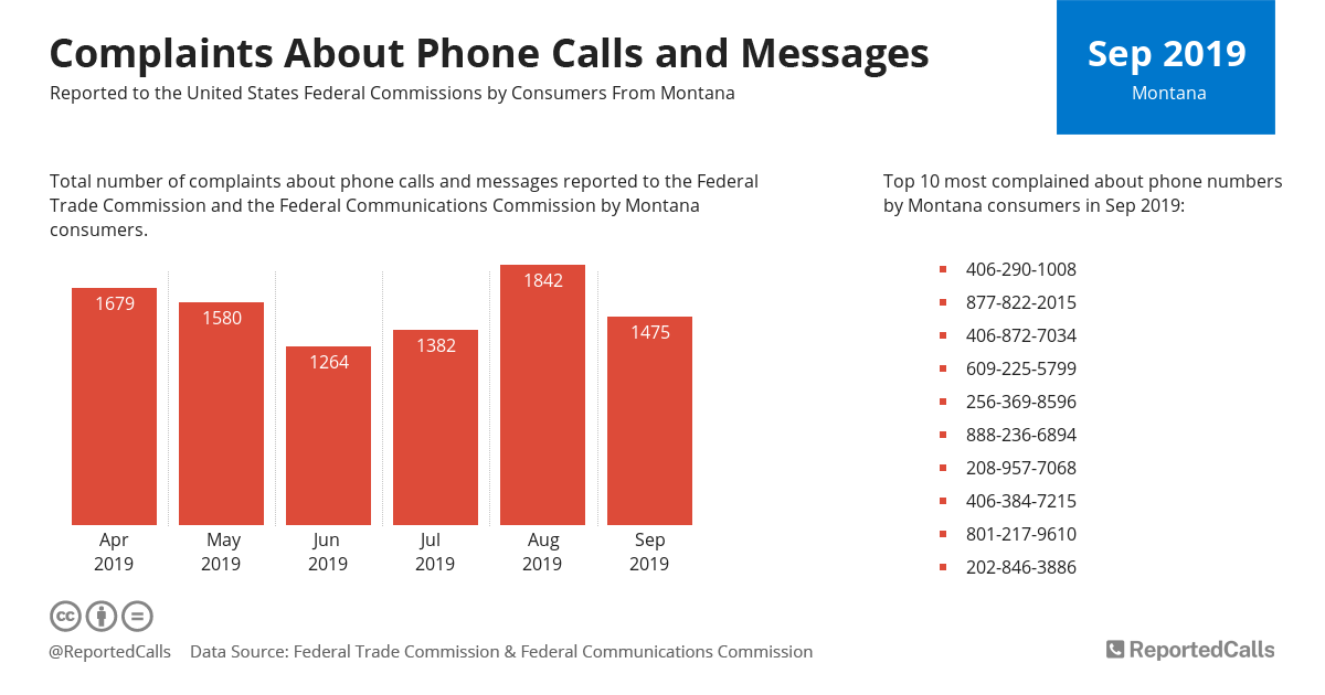 Infographic: Complaints about phone calls and messages from Montana (September 2019) | ReportedCalls