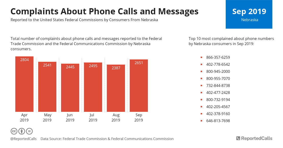 Infographic: Complaints about phone calls and messages from Nebraska (September 2019) | ReportedCalls