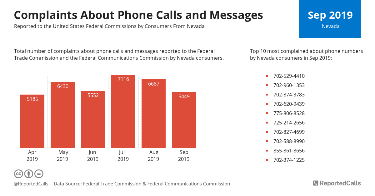 Infographic: Complaints about phone calls and messages from Nevada (September 2019) | ReportedCalls