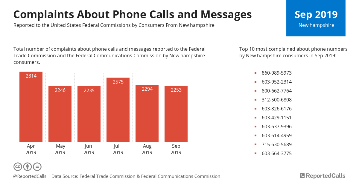 Infographic: Complaints about phone calls and messages from New Hampshire (September 2019)   ReportedCalls