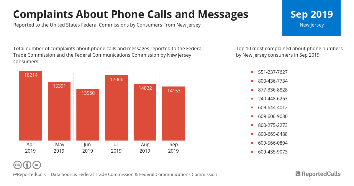 Infographic: Complaints about phone calls and messages from New Jersey (September 2019) | ReportedCalls