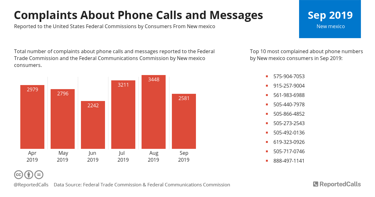 Infographic: Complaints about phone calls and messages from New Mexico (September 2019) | ReportedCalls
