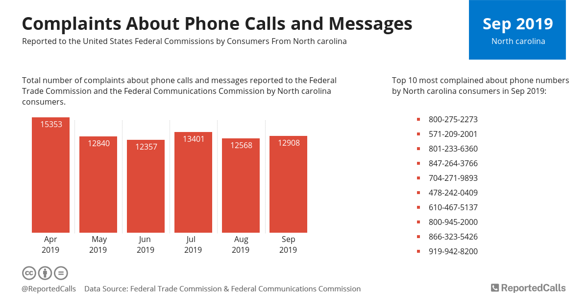Infographic: Complaints about phone calls and messages from North Carolina (September 2019) | ReportedCalls