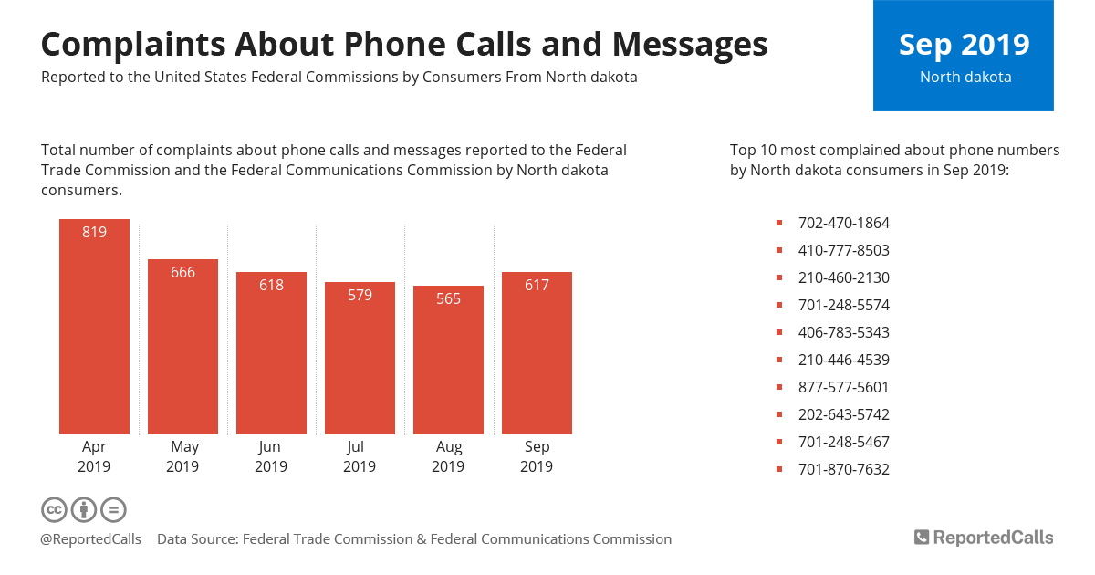 Infographic: Complaints about phone calls and messages from North Dakota (September 2019) | ReportedCalls
