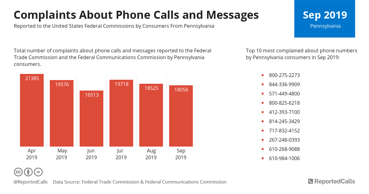Infographic: Complaints about phone calls and messages from Pennsylvania (September 2019) | ReportedCalls