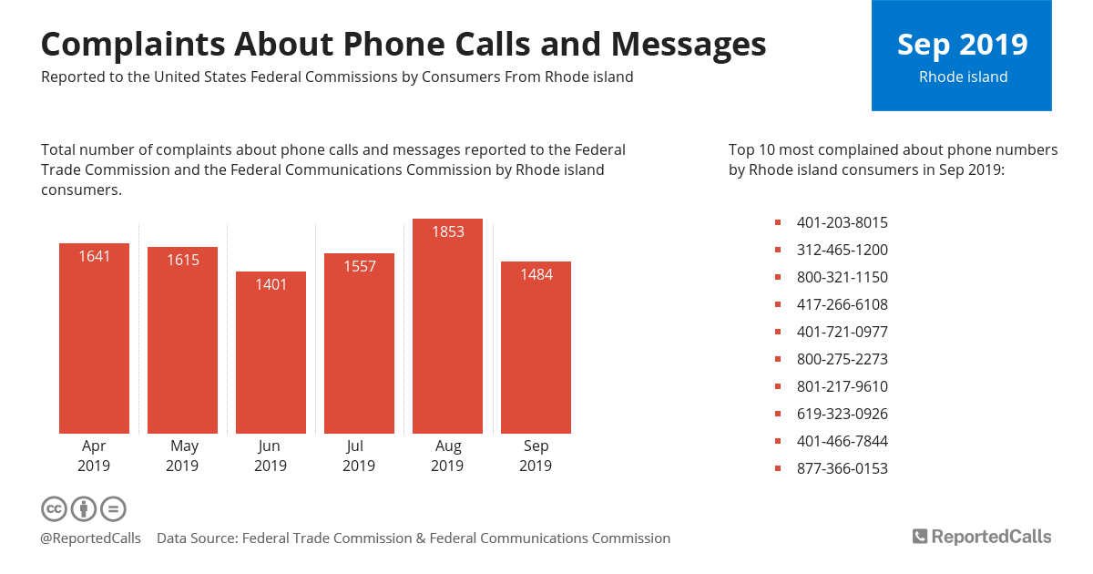 Infographic: Complaints about phone calls and messages from Rhode Island (September 2019) | ReportedCalls