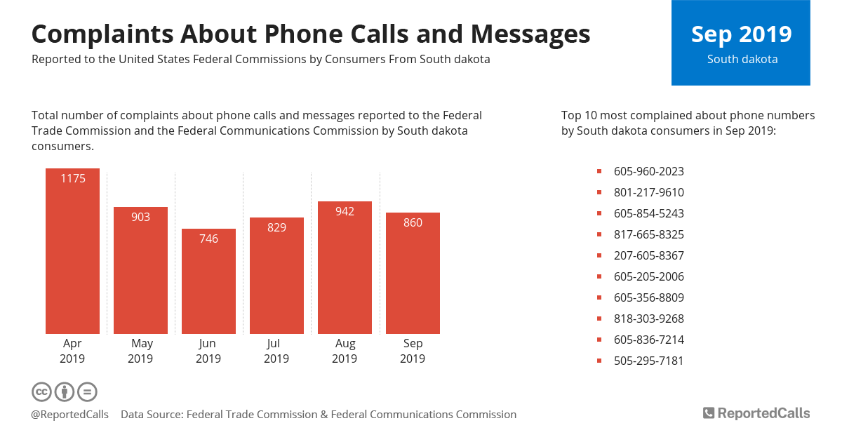 Infographic: Complaints about phone calls and messages from South Dakota (September 2019) | ReportedCalls