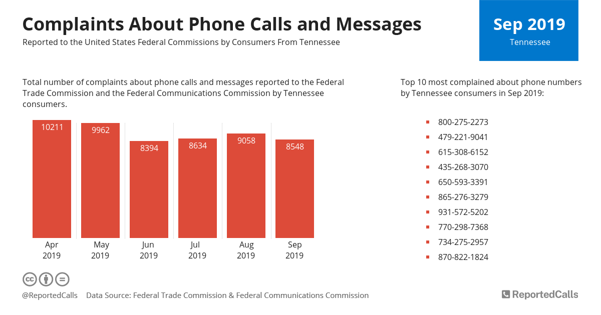 Infographic: Complaints about phone calls and messages from Tennessee (September 2019) | ReportedCalls