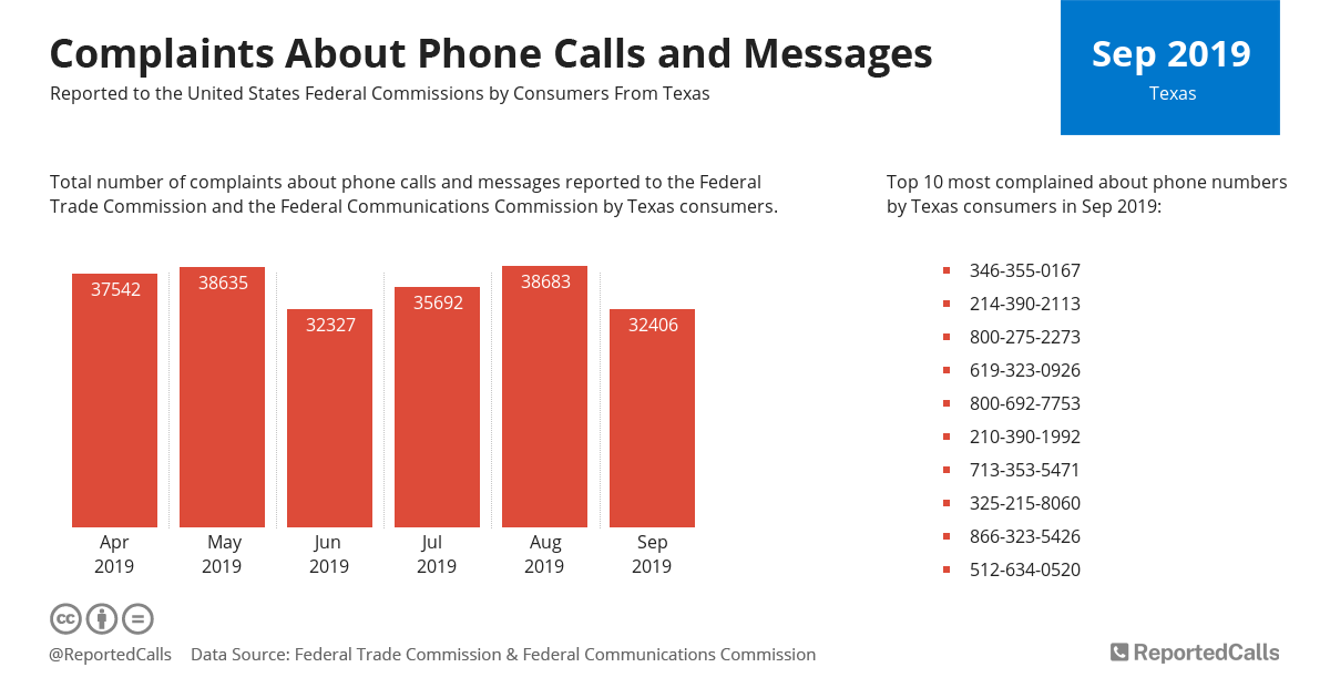 Infographic: Complaints about phone calls and messages from Texas (September 2019) | ReportedCalls