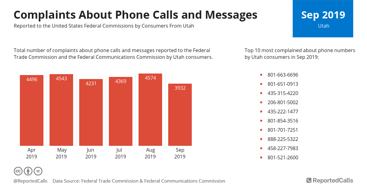 Infographic: Complaints about phone calls and messages from Utah (September 2019)   ReportedCalls