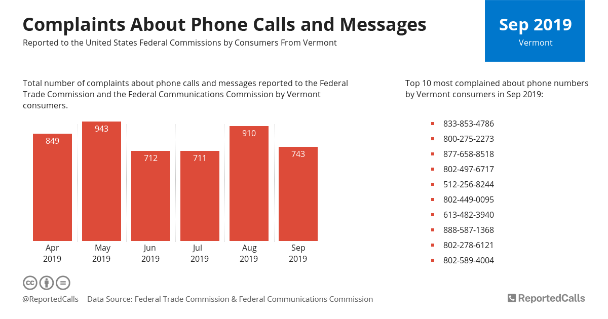 Infographic: Complaints about phone calls and messages from Vermont (September 2019) | ReportedCalls