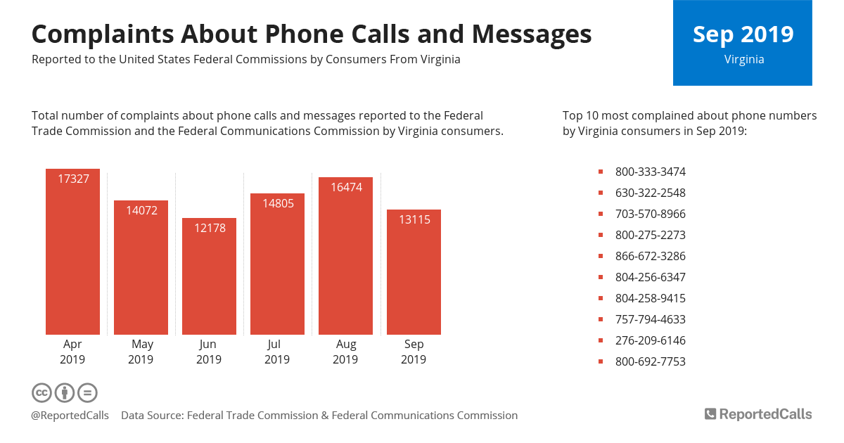Infographic: Complaints about phone calls and messages from Virginia (September 2019) | ReportedCalls