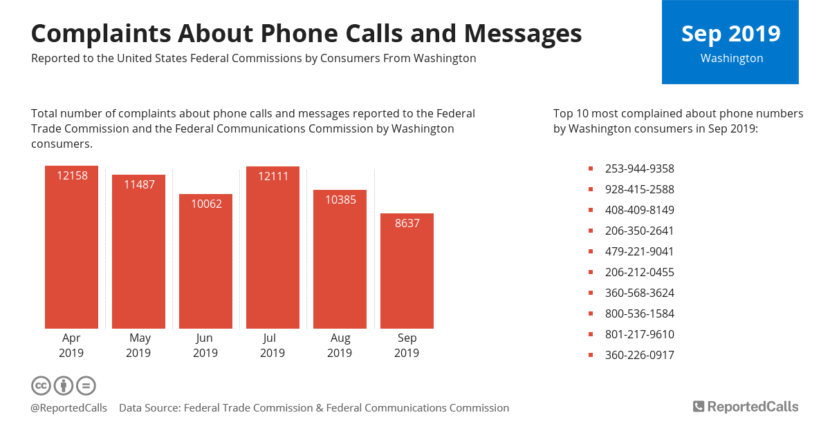 Infographic: Complaints about phone calls and messages from Washington (September 2019) | ReportedCalls