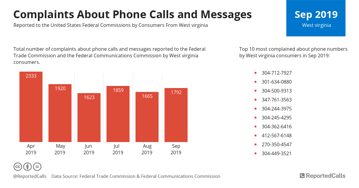 Infographic: Complaints about phone calls and messages from West Virginia (September 2019) | ReportedCalls