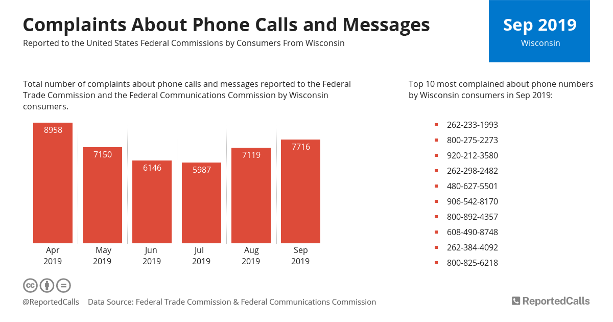 Infographic: Complaints about phone calls and messages from Wisconsin (September 2019) | ReportedCalls