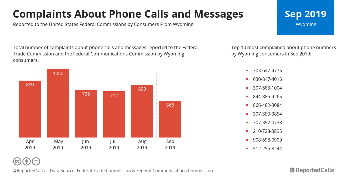 Infographic: Complaints about phone calls and messages from Wyoming (September 2019) | ReportedCalls