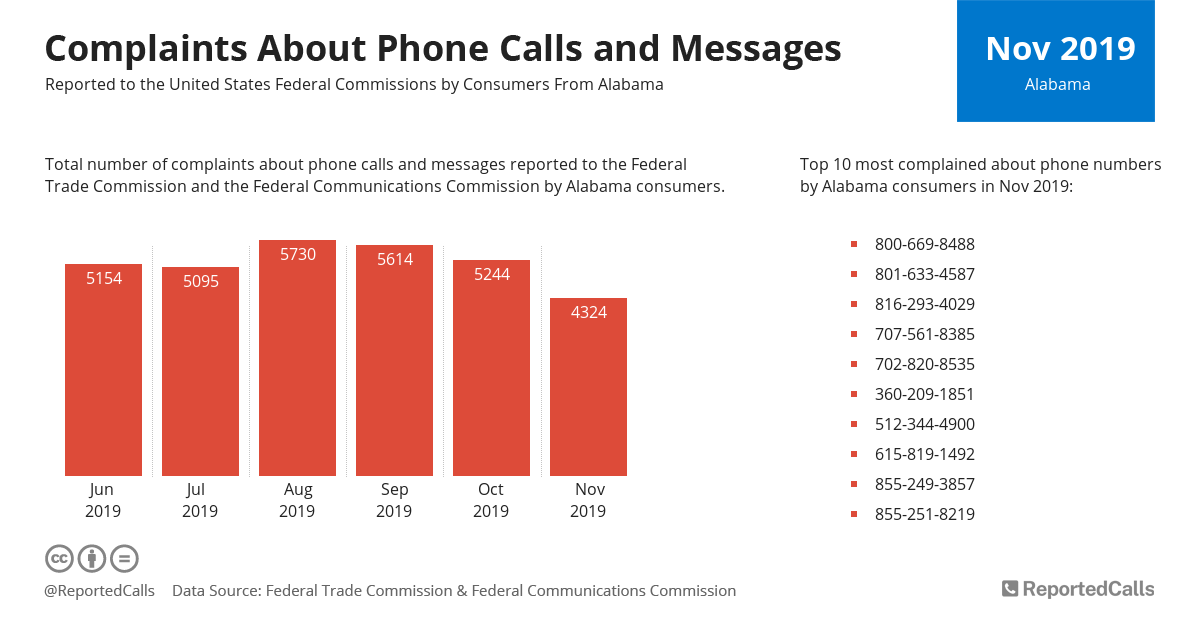 Infographic: Complaints about phone calls and messages from Alabama (November 2019) | ReportedCalls