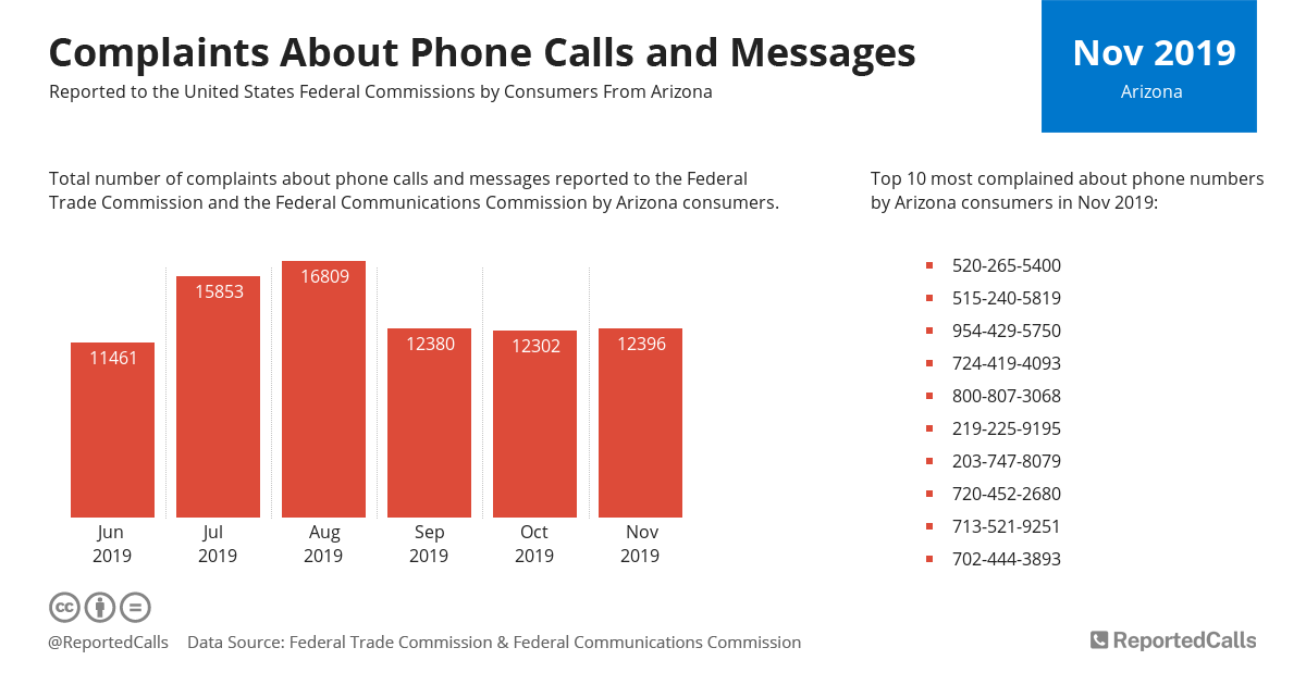 Infographic: Complaints about phone calls and messages from Arizona (November 2019)   ReportedCalls