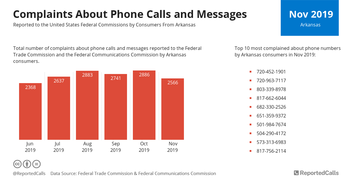 Infographic: Complaints about phone calls and messages from Arkansas (November 2019) | ReportedCalls