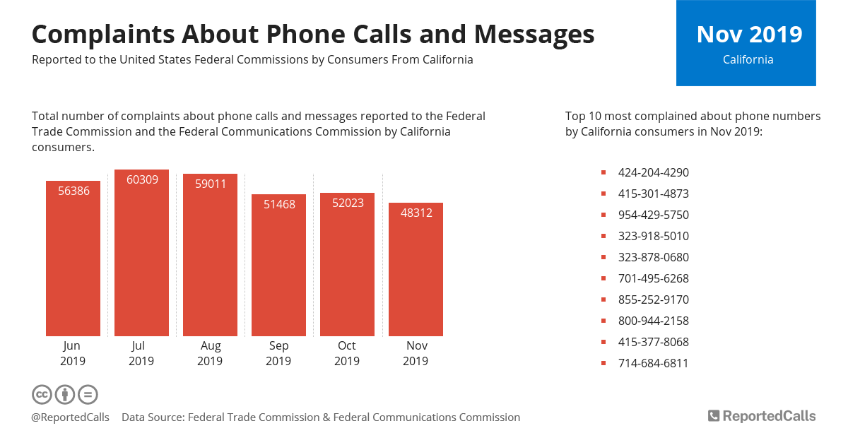 Infographic: Complaints about phone calls and messages from California (November 2019) | ReportedCalls