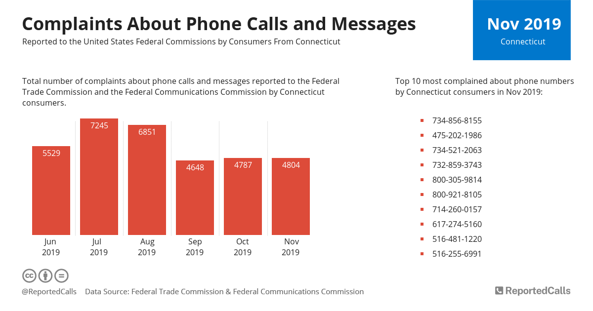 Infographic: Complaints about phone calls and messages from Connecticut (November 2019) | ReportedCalls