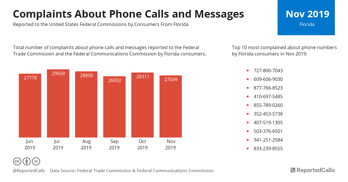 Infographic: Complaints about phone calls and messages from Florida (November 2019) | ReportedCalls