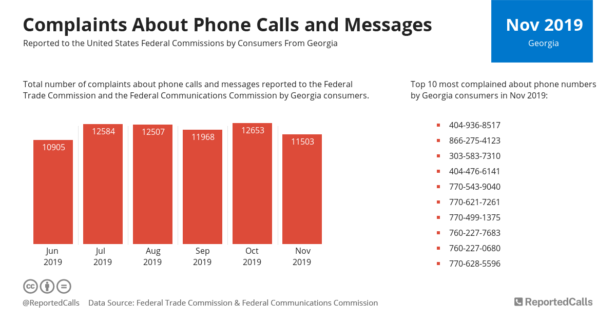 Infographic: Complaints about phone calls and messages from Georgia (November 2019) | ReportedCalls