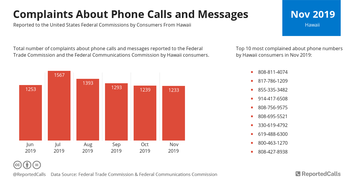 Infographic: Complaints about phone calls and messages from Hawaii (November 2019) | ReportedCalls