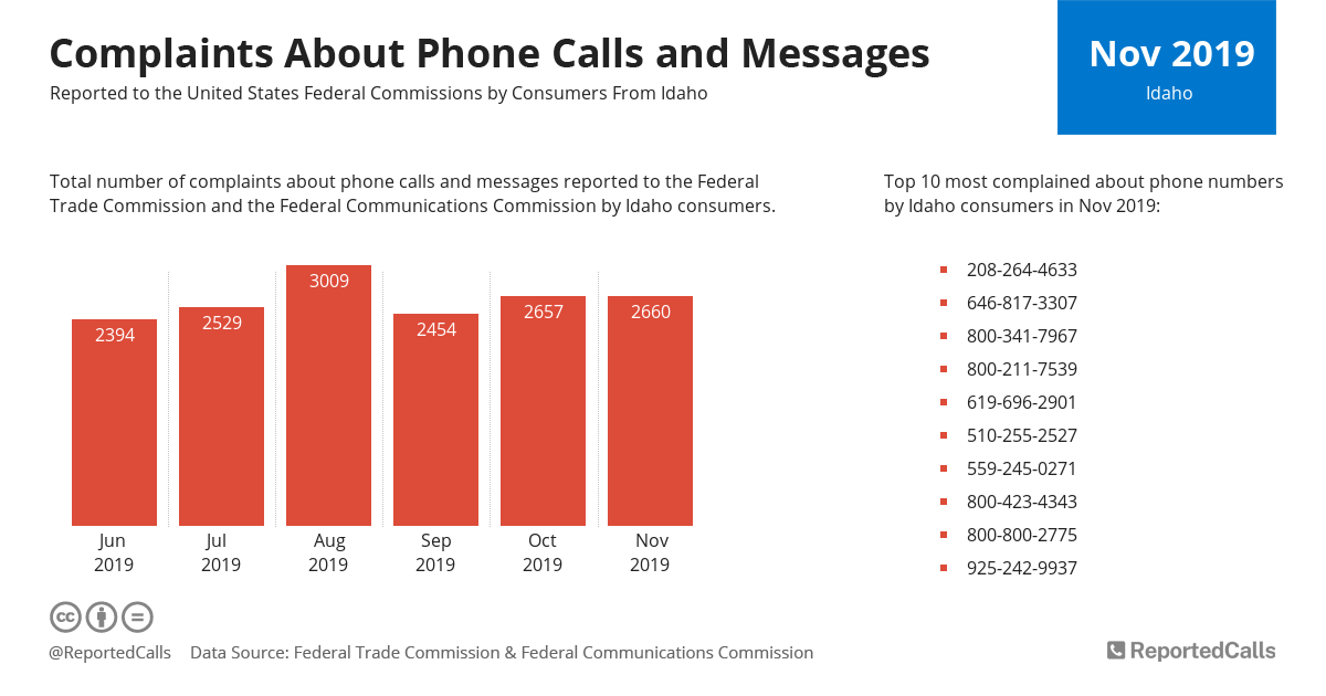 Infographic: Complaints about phone calls and messages from Idaho (November 2019) | ReportedCalls