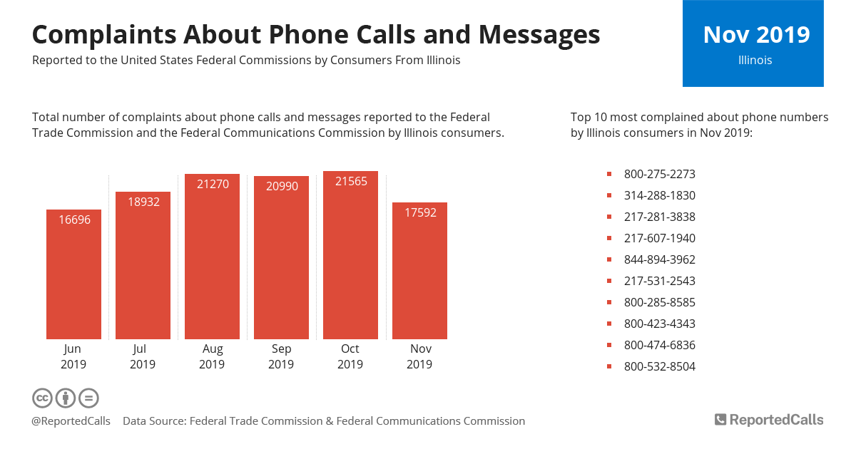 Infographic: Complaints about phone calls and messages from Illinois (November 2019) | ReportedCalls